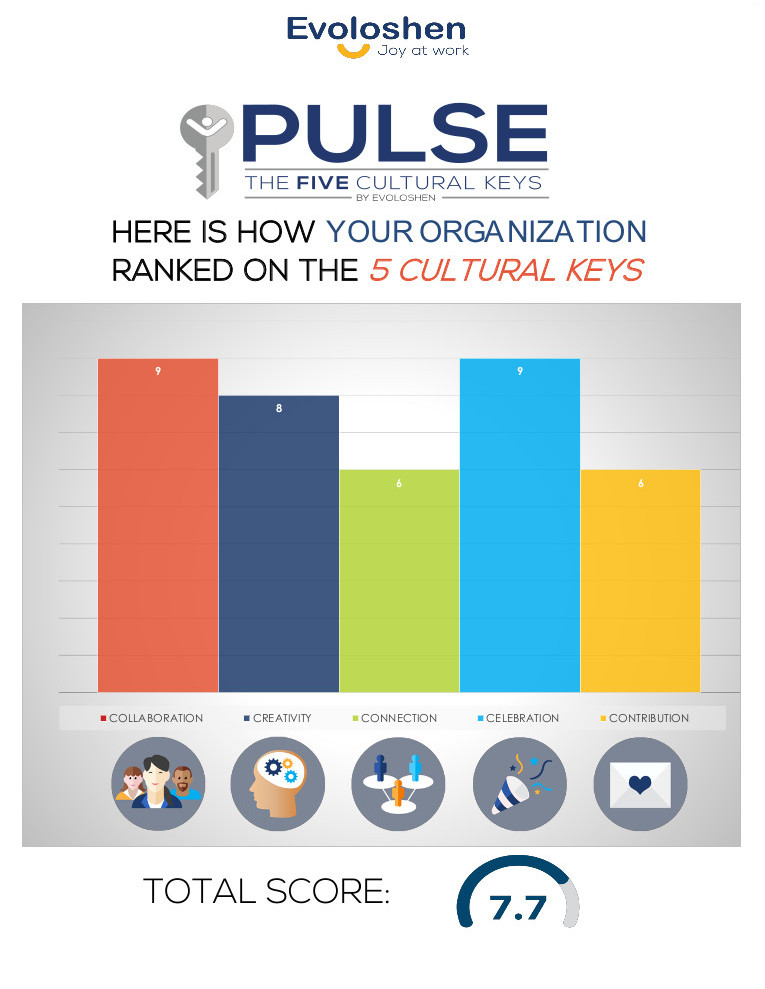 Pulse Results Sample